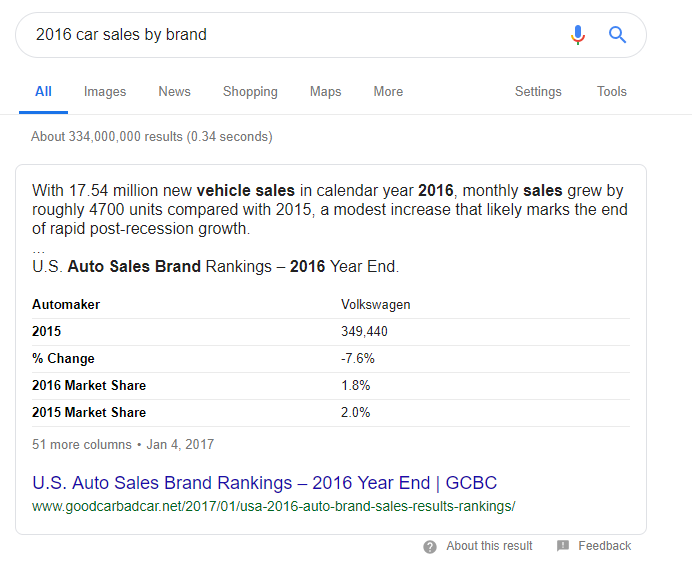 2016_car_sales_by_brand_featured_snippet
