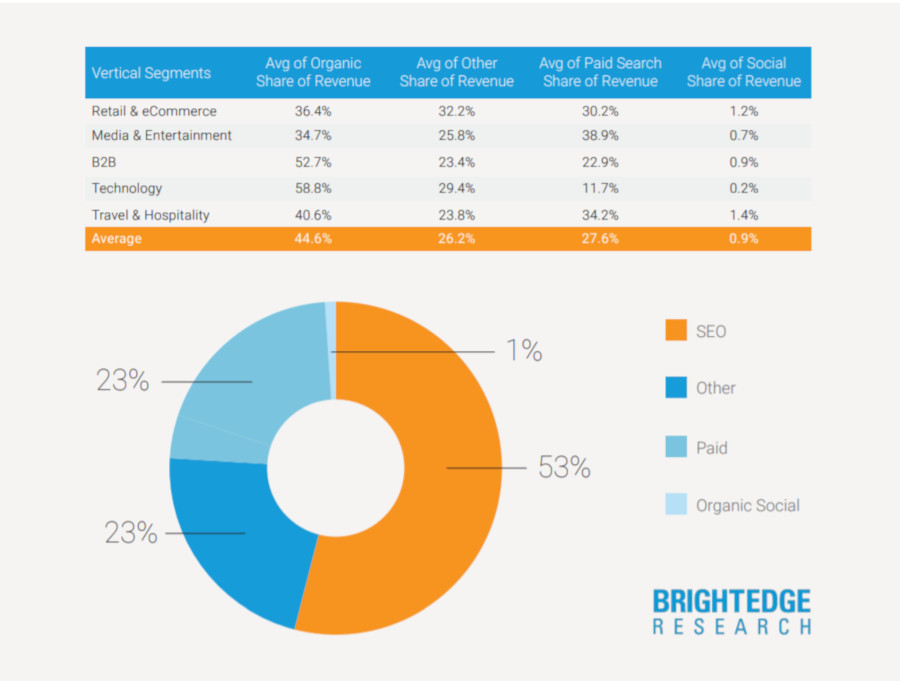 organic revenue recent research from Brightedge