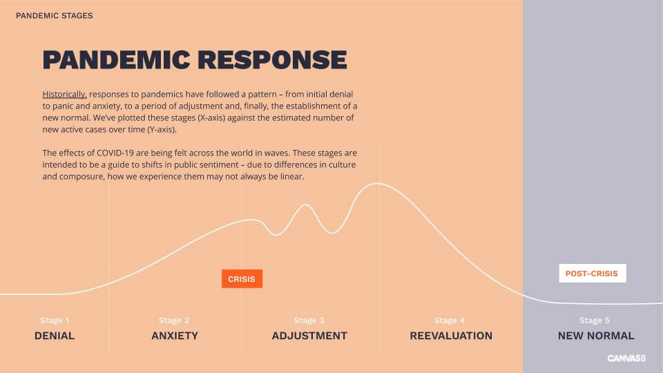 The stages a of Pandemic  response